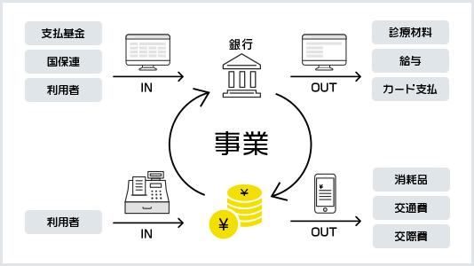 Fintechによるクラウド経理システム