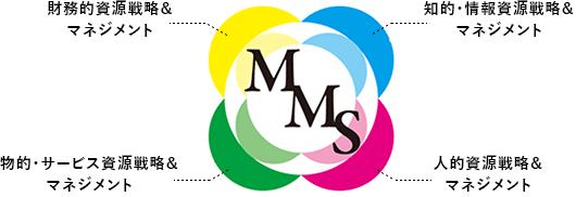 医療経営士(MMS)